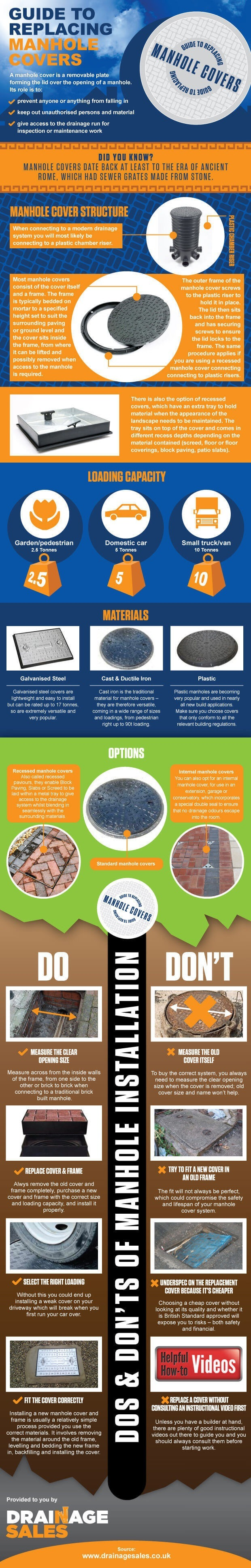 Manhole Covers Infographic
